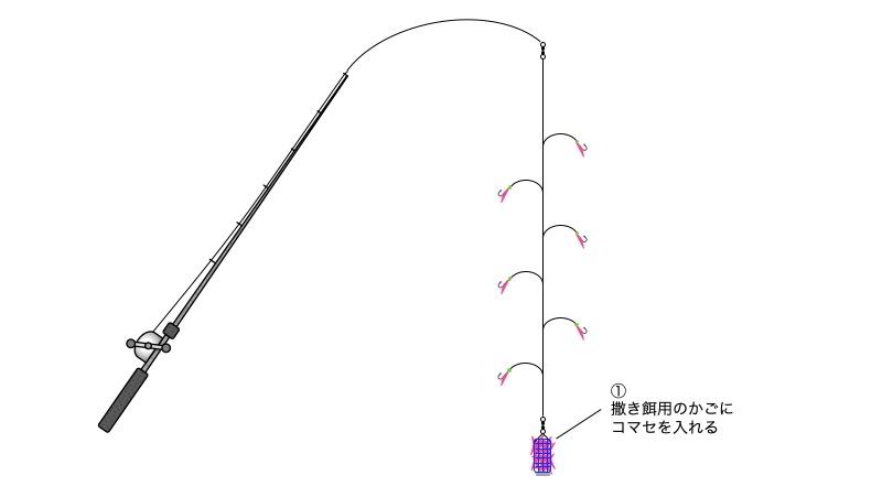 図:工程1 コマセを入れる