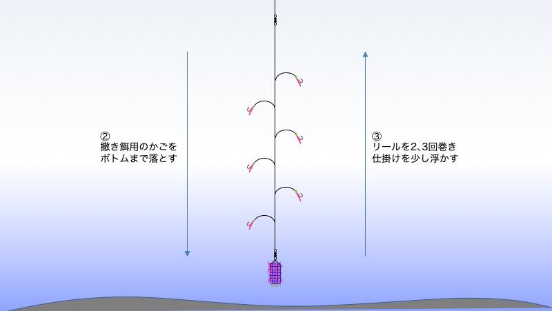 図:工程2、3 仕掛けを落とし少し巻き上げる