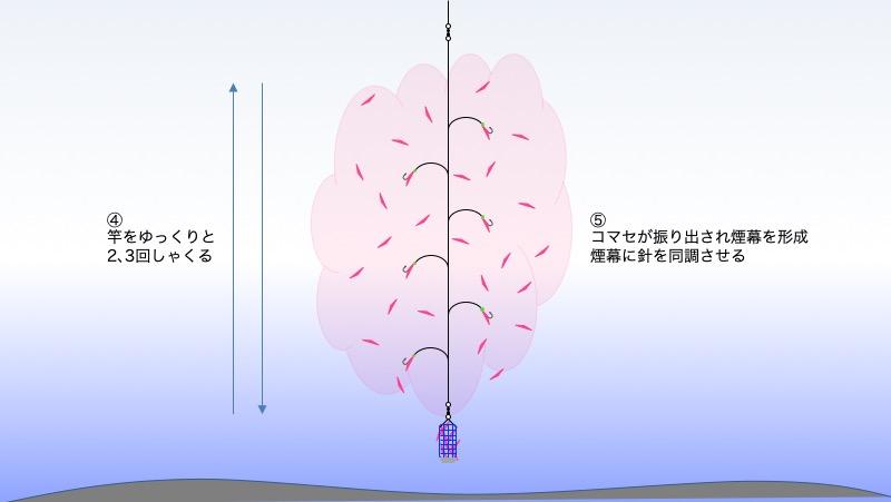 図:工程4、5 竿をしゃくりコマセを振り出す