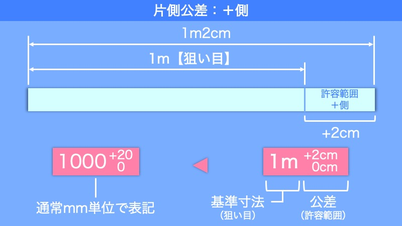 製品設計のいろは:公差の意味と表記方法 片側公差+側