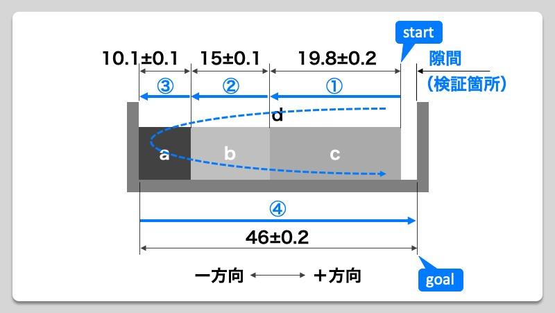 【製品設計のいろは】公差計算:Max-Min法による公差計算方法 挿絵06