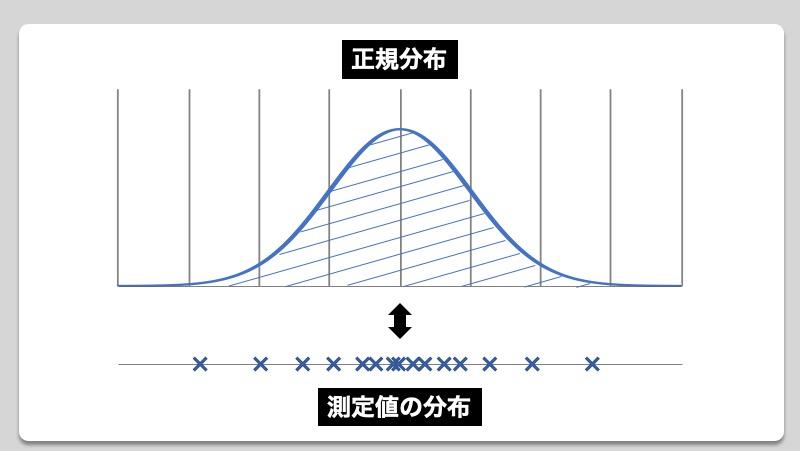 【製品設計のいろは】平均値ではなく標準偏差σで判断を