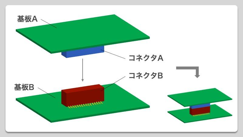 【製品設計のいろは】基板間コネクタの役割_02