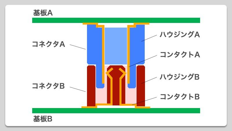 【製品設計のいろは】基板間コネクタの役割_05