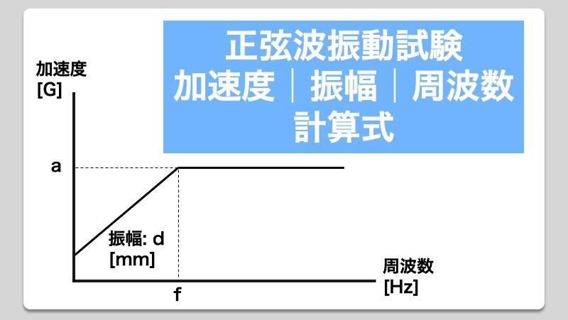 正弦波振動試験 加速度、振幅、周波数に関する計算式