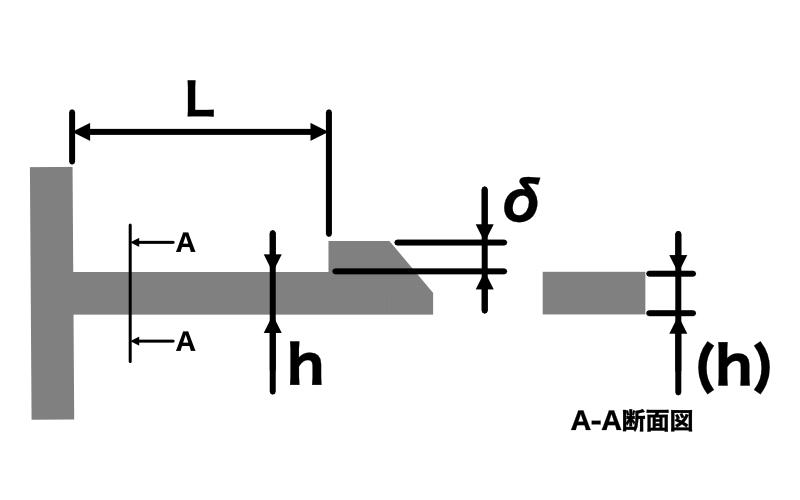 スナップフィット(嵌合つめ)強度計算