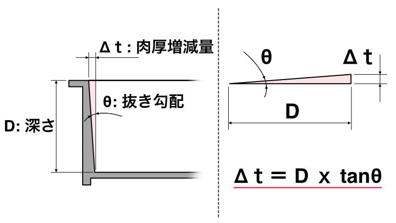 成形品│抜き勾配による肉厚変化量計算式