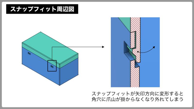 スナップフィット(嵌合爪)を用いた筐体設計の進め方:スナップフィット周辺図