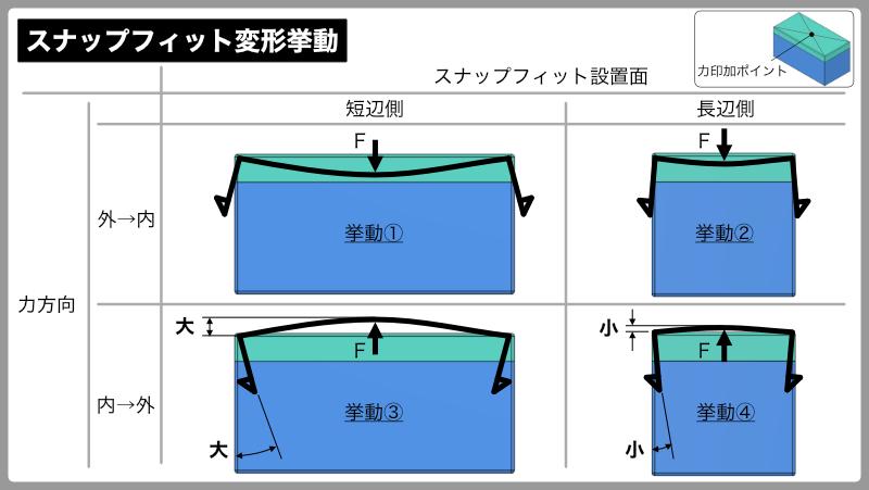スナップフィット(嵌合爪)を用いた筐体設計の進め方:スナップフィット変形挙動