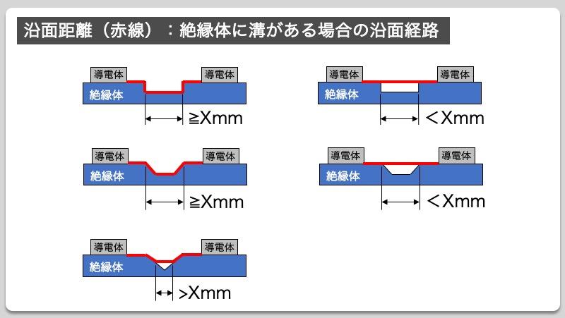 沿面距離(赤線):絶縁体に溝がある場合の沿面経路