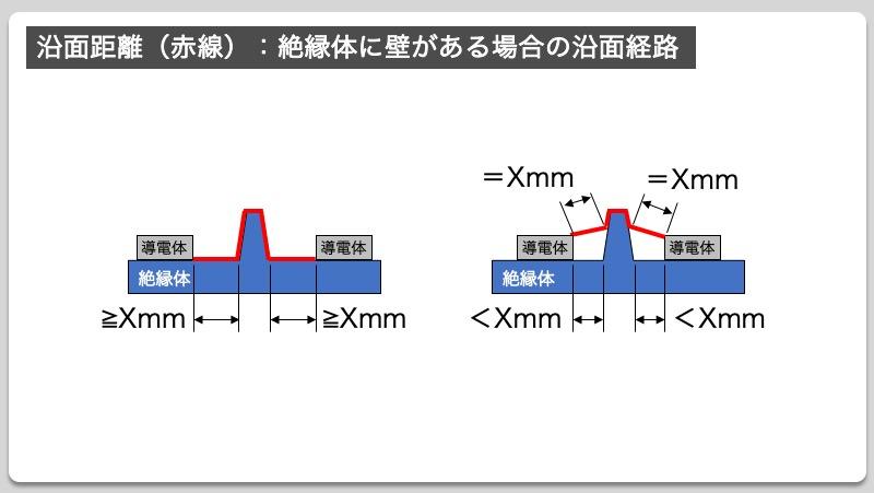 沿面距離(赤線):絶縁体に壁がある場合の沿面経路