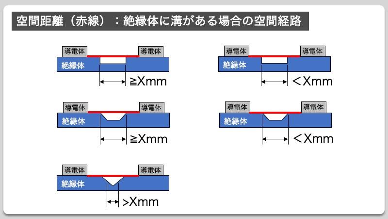空間距離(赤線):絶縁体に溝がある場合の空間経路