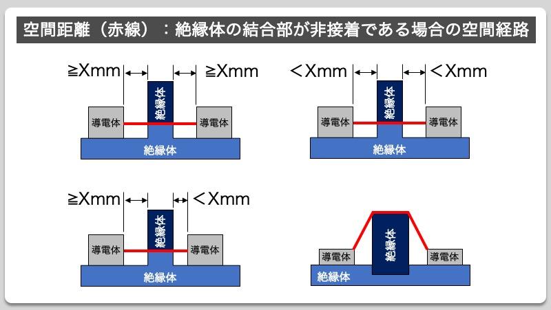 空間距離(赤線):絶縁体の結合部が非接着である場合の空間経路