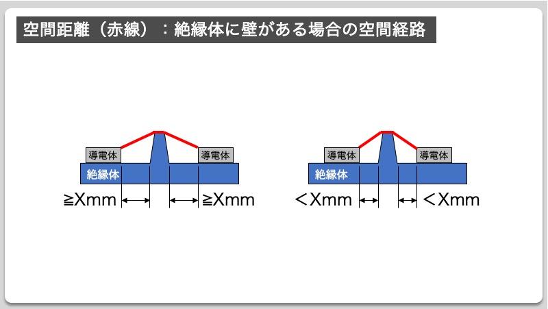 空間距離(赤線):絶縁体に壁がある場合の空間経路